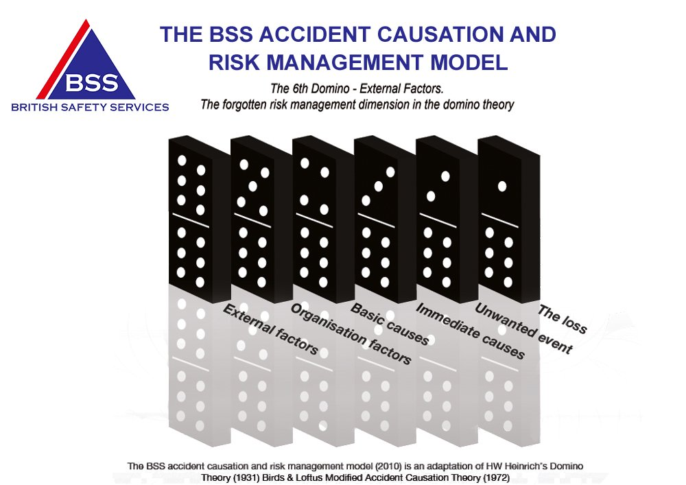 loss causation and prevention in work Major theories of construction accident causation  prevention have been emerged later such as loss prevention,  however heinrich's research and work.